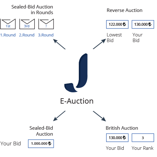 Jetract E-Auction Features