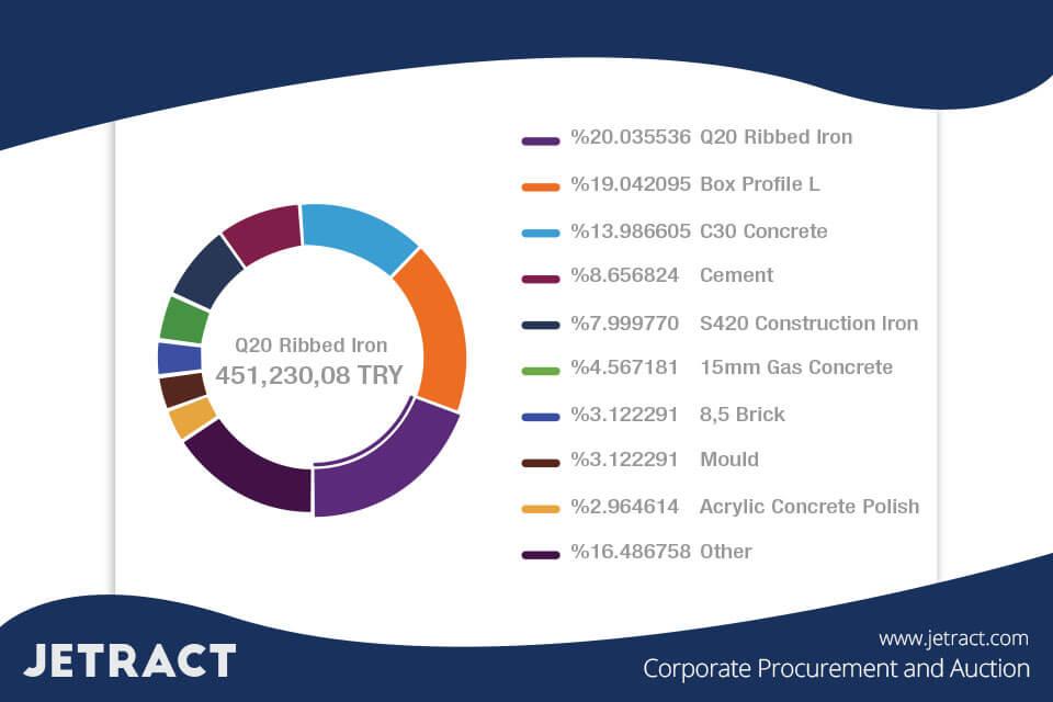 E-Procurement Item-Based Reporting