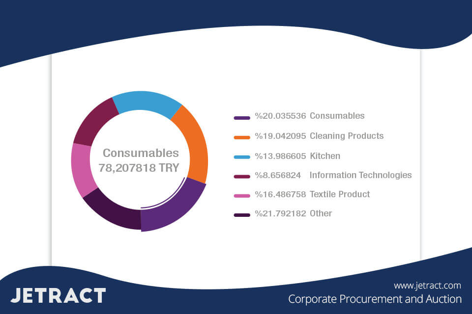 E-Procurement Category-Based Reporting