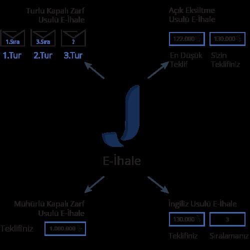 Jetract E-İhale Özellikleri